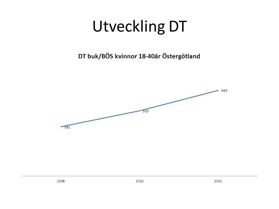 Utveckling DT