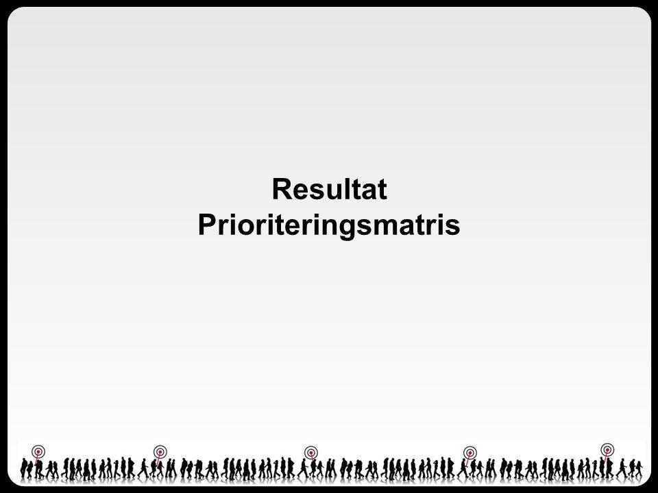 Resultat Prioriteringsmatris