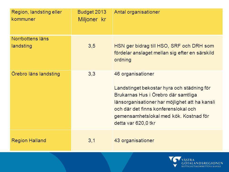 Miljoner kr Region, landsting eller kommuner Budget 2013
