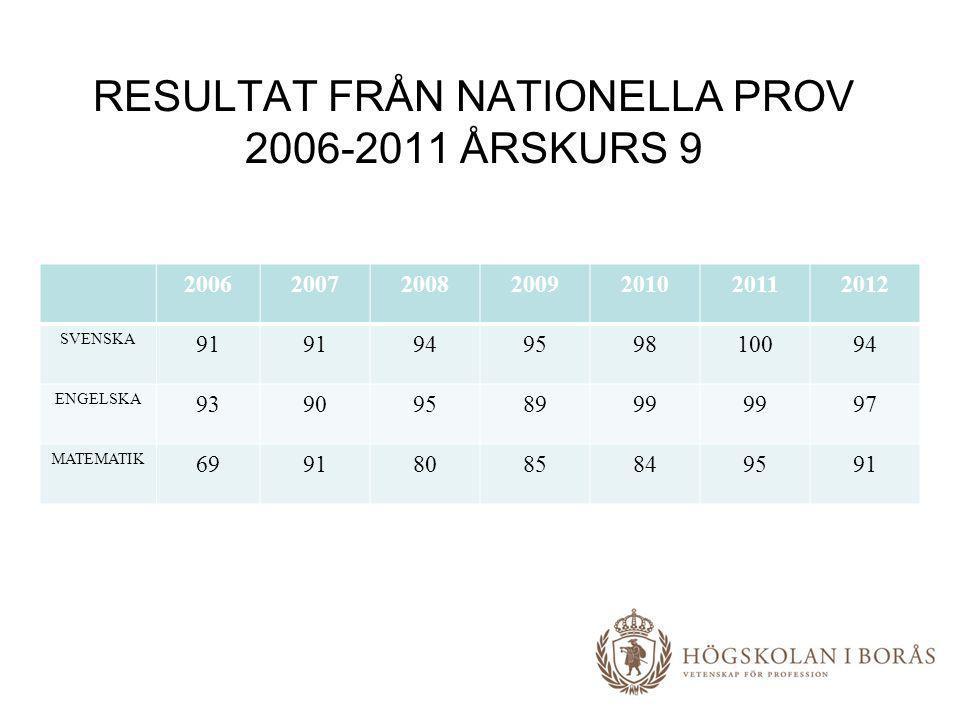 RESULTAT FRÅN NATIONELLA PROV 2006-2011 ÅRSKURS 9