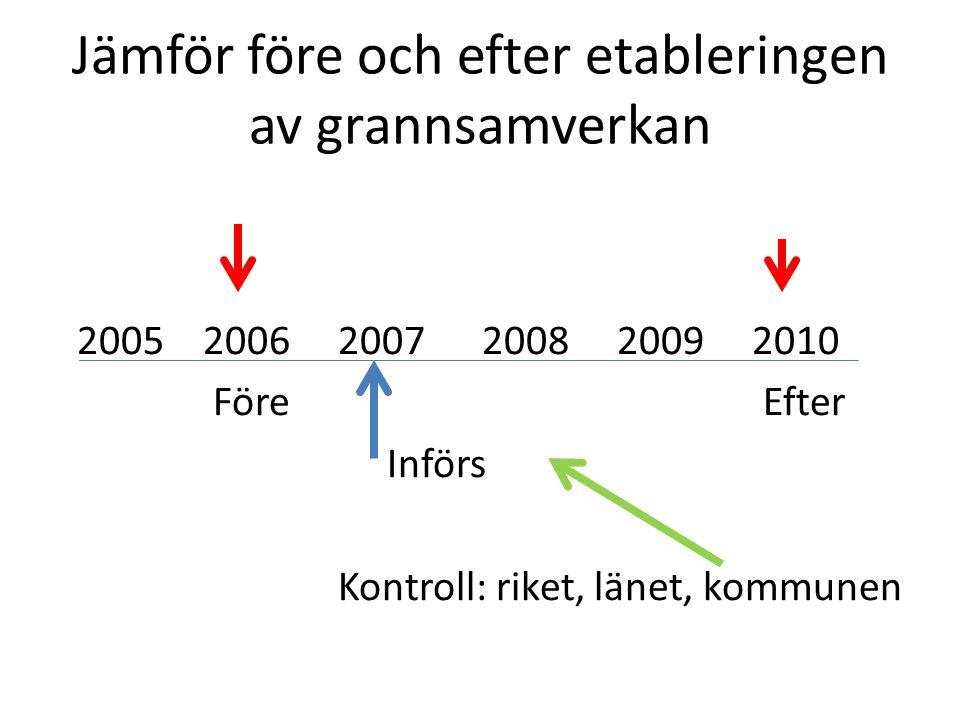 Jämför före och efter etableringen av grannsamverkan
