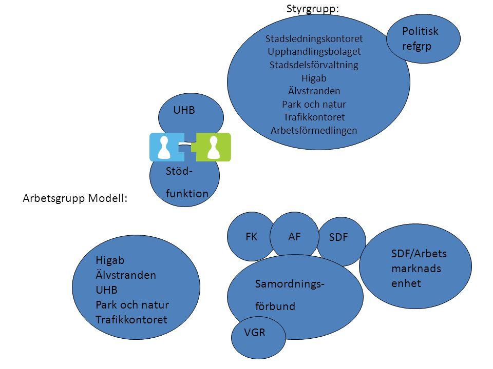 Styrgrupp: Politisk refgrp UHB Stöd- funktion Arbetsgrupp Modell: FK