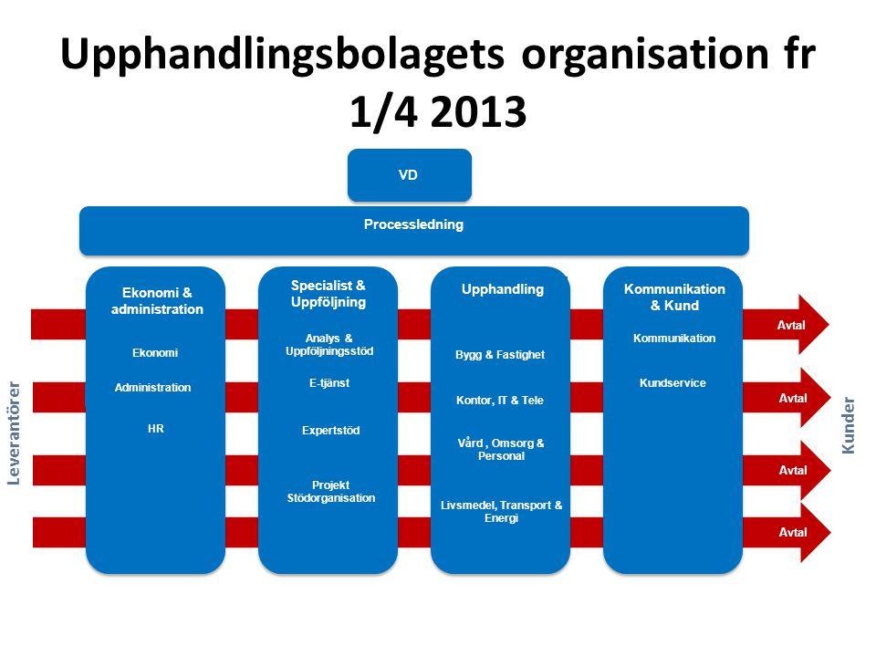 Upphandlingsbolagets organisation fr 1/4 2013