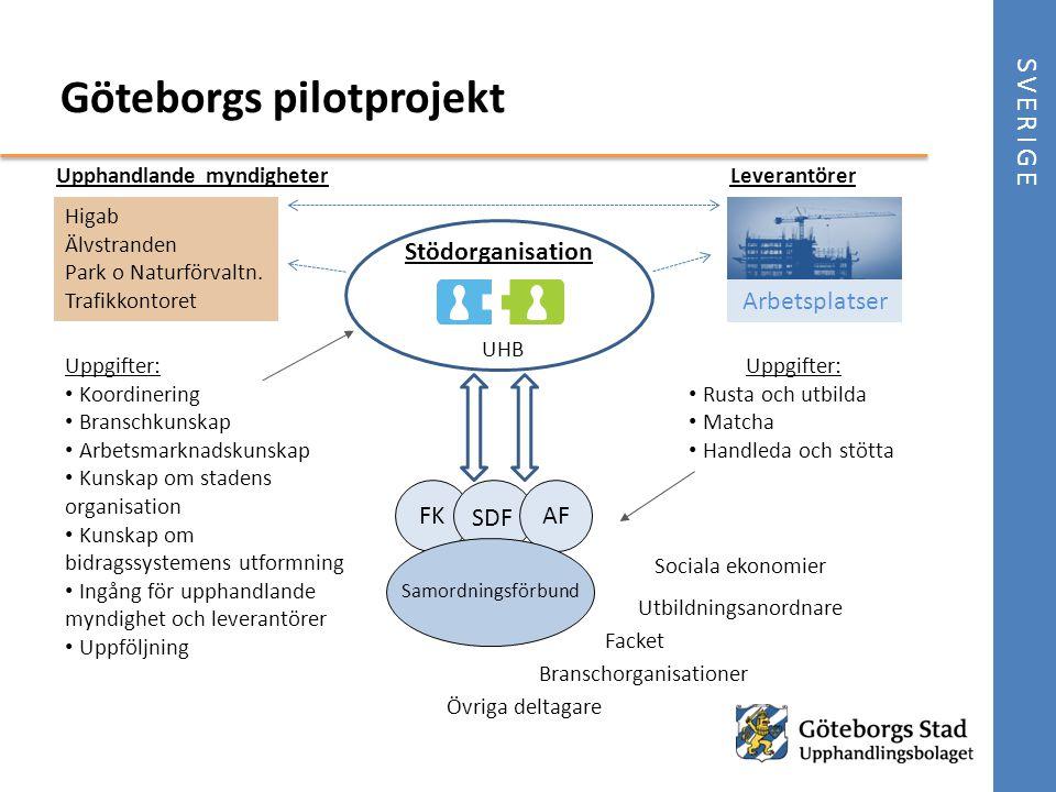 Göteborgs pilotprojekt