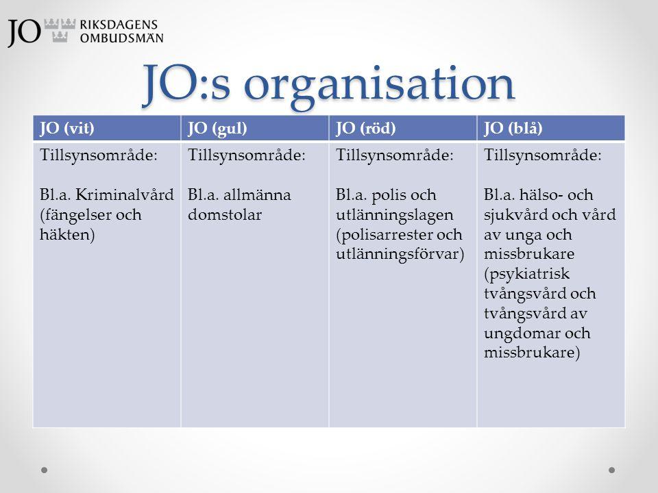 JO:s organisation JO (vit) JO (gul) JO (röd) JO (blå) Tillsynsområde: