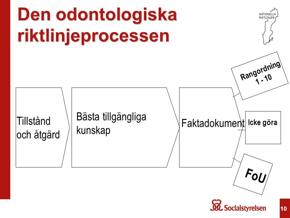 Den odontologiska riktlinjeprocessen