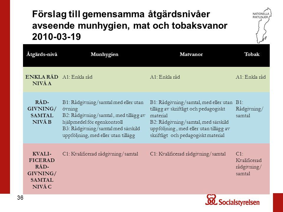 KVALI-FICERAD RÅD-GIVNING/ SAMTAL