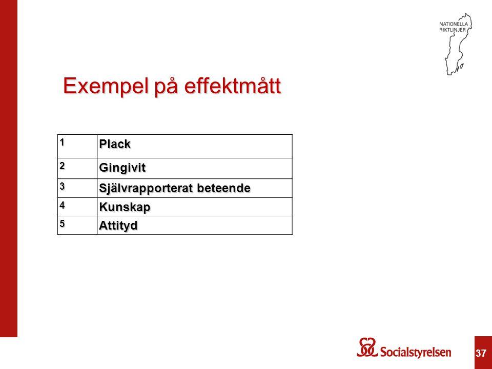Exempel på effektmått Plack Gingivit Självrapporterat beteende Kunskap