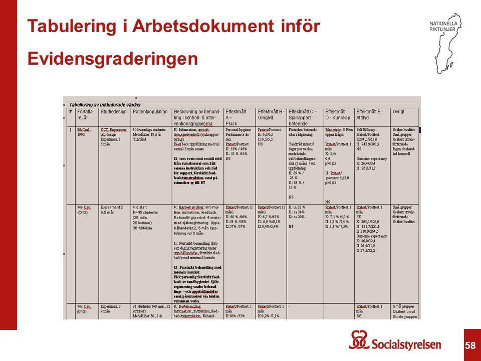 Tabulering i Arbetsdokument inför Evidensgraderingen