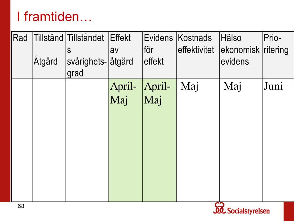 I framtiden… April-Maj Maj Juni Rad Tillstånd Åtgärd