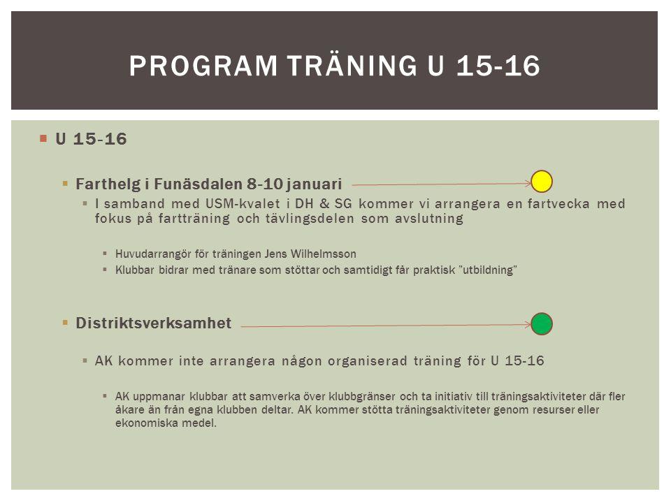 Program träning U 15-16 U 15-16 Farthelg i Funäsdalen 8-10 januari