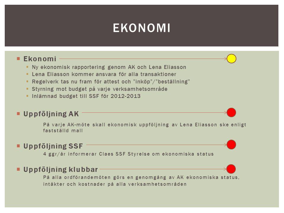 ekonomi Ekonomi Uppföljning AK