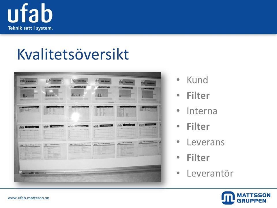 Kvalitetsöversikt Kund Filter Interna Leverans Leverantör