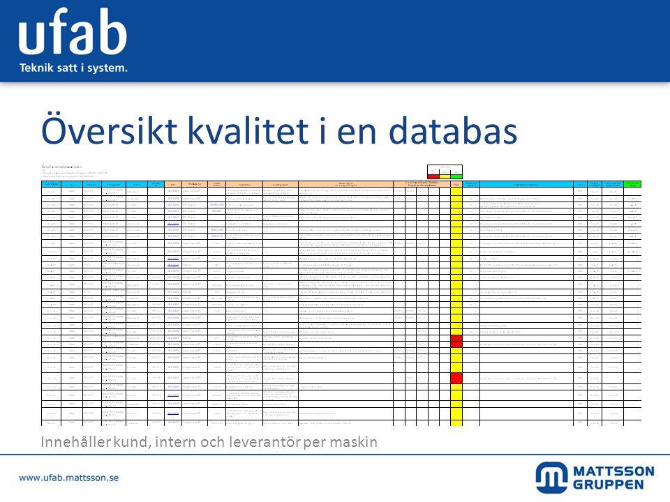 Översikt kvalitet i en databas