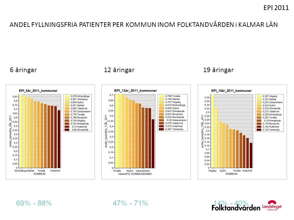 ANDEL FYLLNINGSFRIA PATIENTER PER KOMMUN INOM FOLKTANDVÅRDEN i KALMAR LÄN