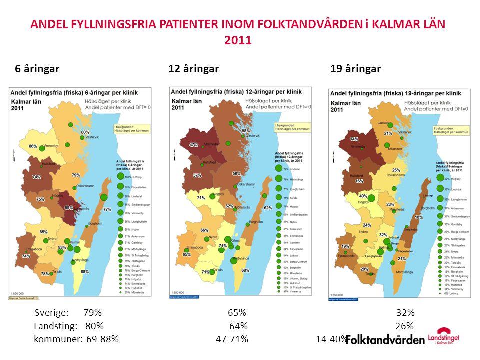 ANDEL FYLLNINGSFRIA PATIENTER INOM FOLKTANDVÅRDEN i KALMAR LÄN