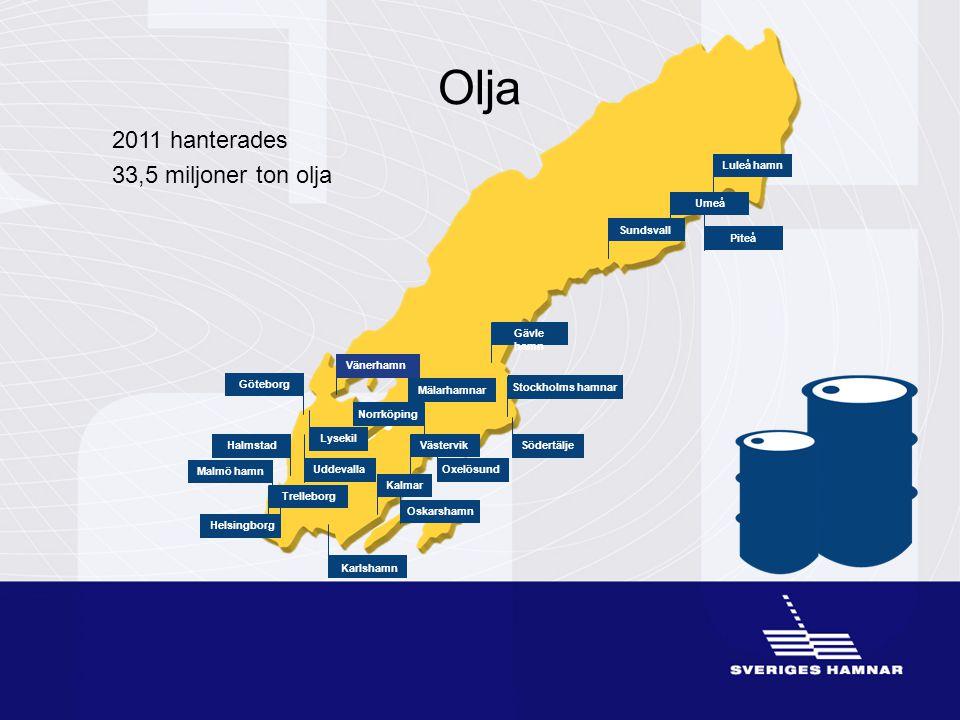 Olja 2011 hanterades 33,5 miljoner ton olja