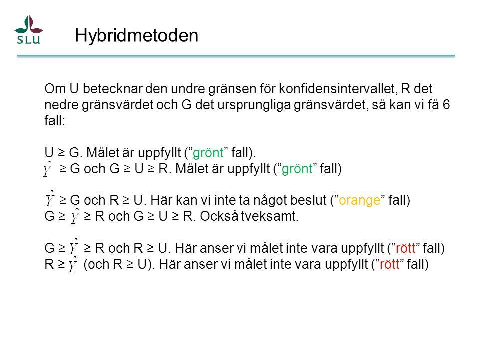 Hybridmetoden