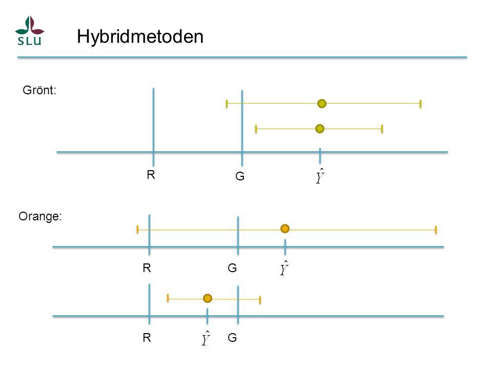 Hybridmetoden Grönt: R G Orange: R G R G