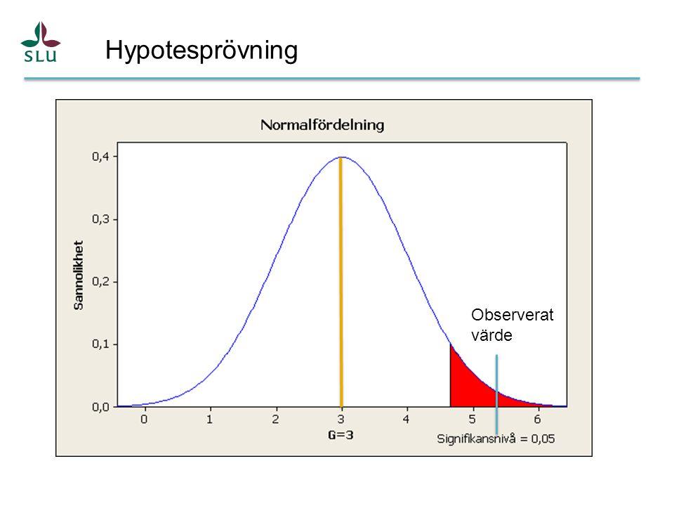 Hypotesprövning Observerat värde