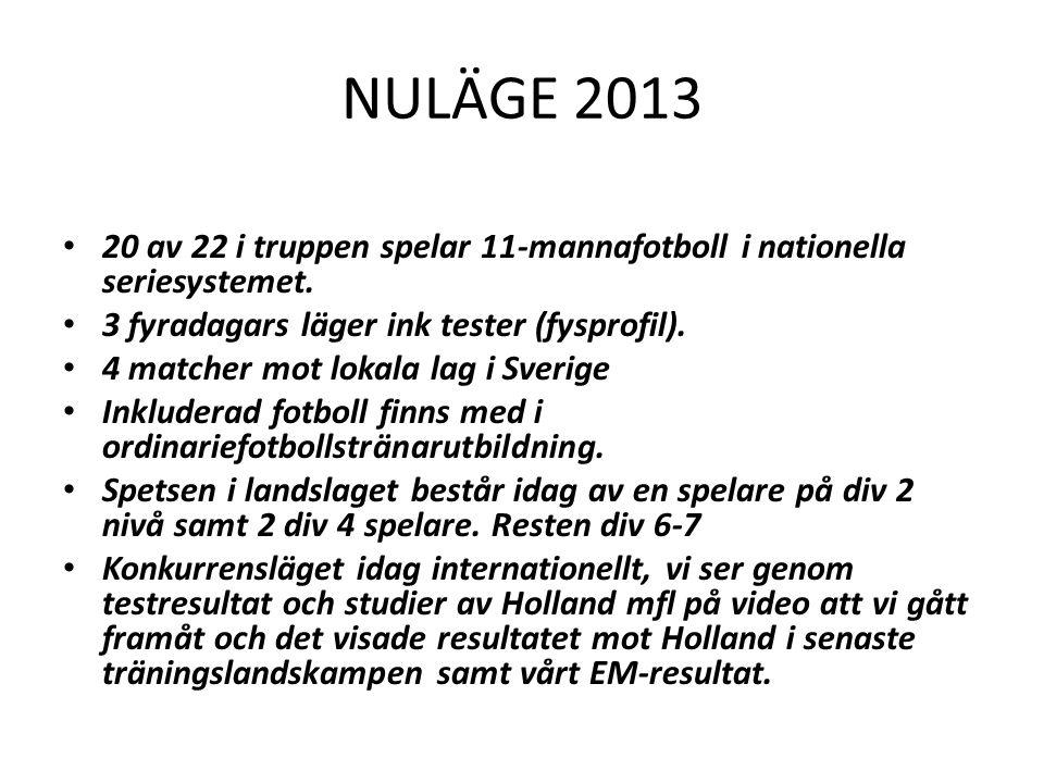 NULÄGE 2013 20 av 22 i truppen spelar 11-mannafotboll i nationella seriesystemet. 3 fyradagars läger ink tester (fysprofil).