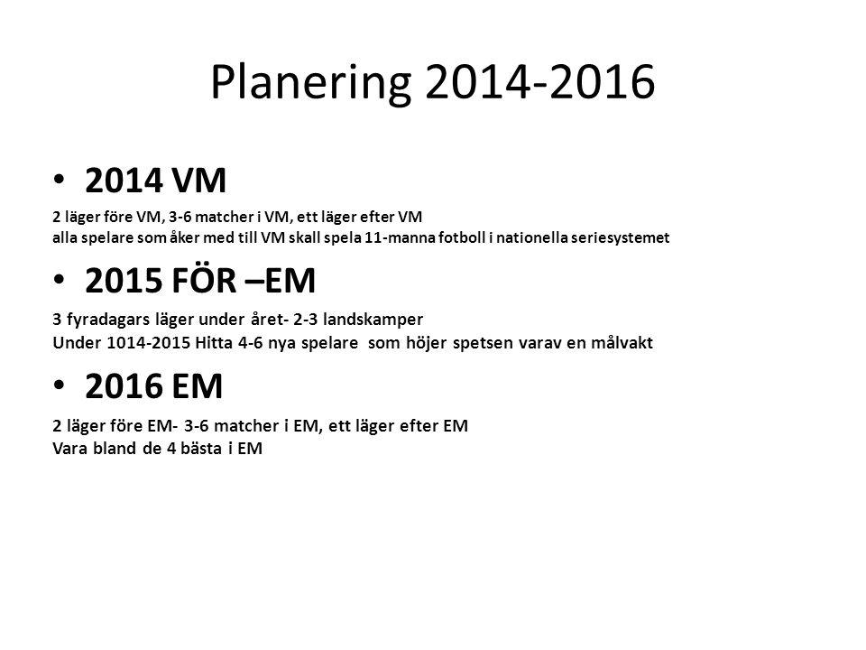 Planering 2014-2016 2014 VM 2015 FÖR –EM 2016 EM
