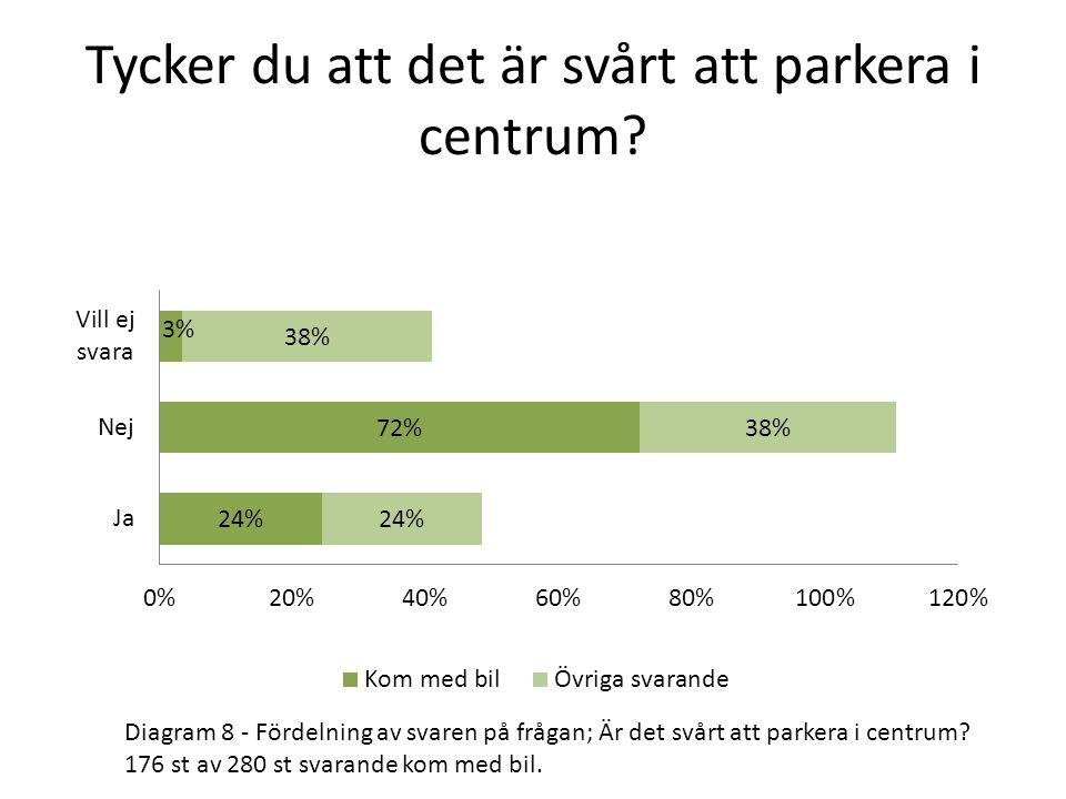 Tycker du att det är svårt att parkera i centrum