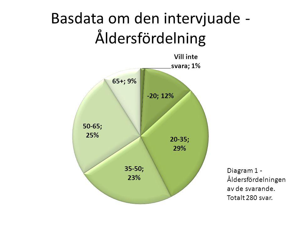 Basdata om den intervjuade - Åldersfördelning