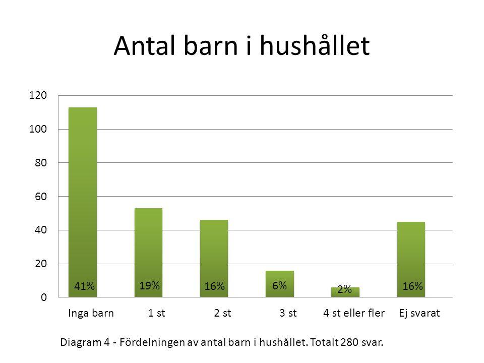Antal barn i hushållet Diagram 4 - Fördelningen av antal barn i hushållet. Totalt 280 svar.