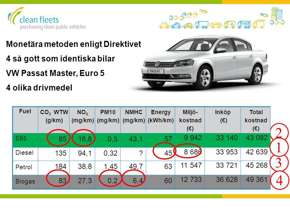 2 1 3 4 Monetära metoden enligt Direktivet