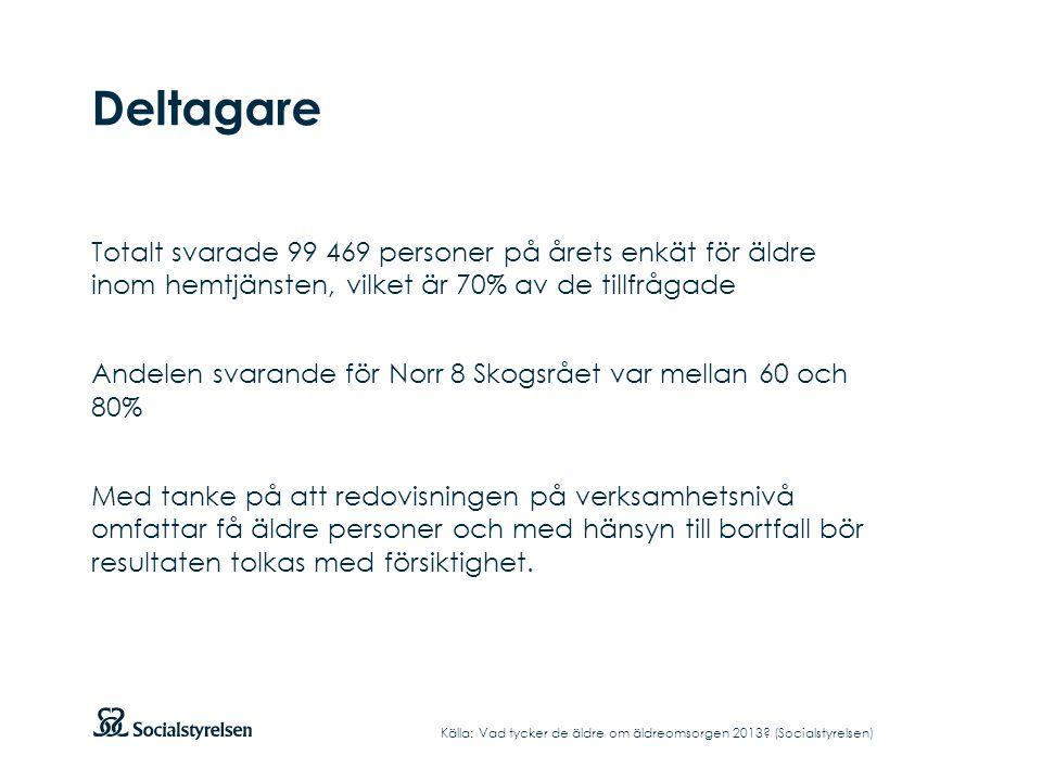 Deltagare Totalt svarade 99 469 personer på årets enkät för äldre inom hemtjänsten, vilket är 70% av de tillfrågade.