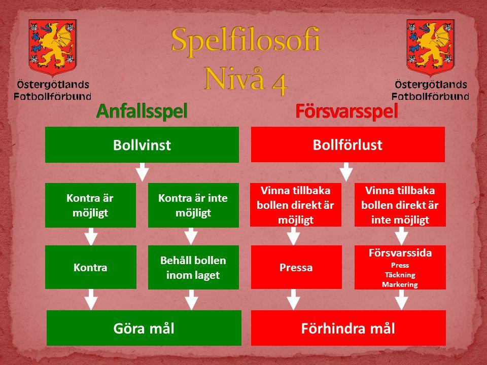 Spelfilosofi Nivå 4 Anfallsspel Försvarsspel Bollvinst Bollförlust