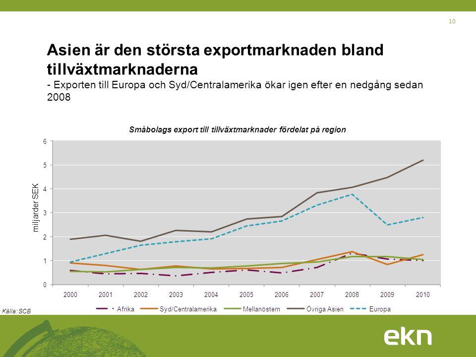 Småbolags export till tillväxtmarknader fördelat på region