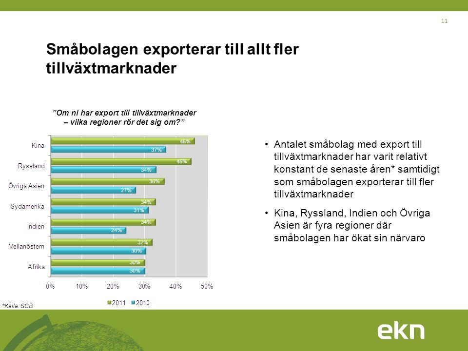 Småbolagen exporterar till allt fler tillväxtmarknader