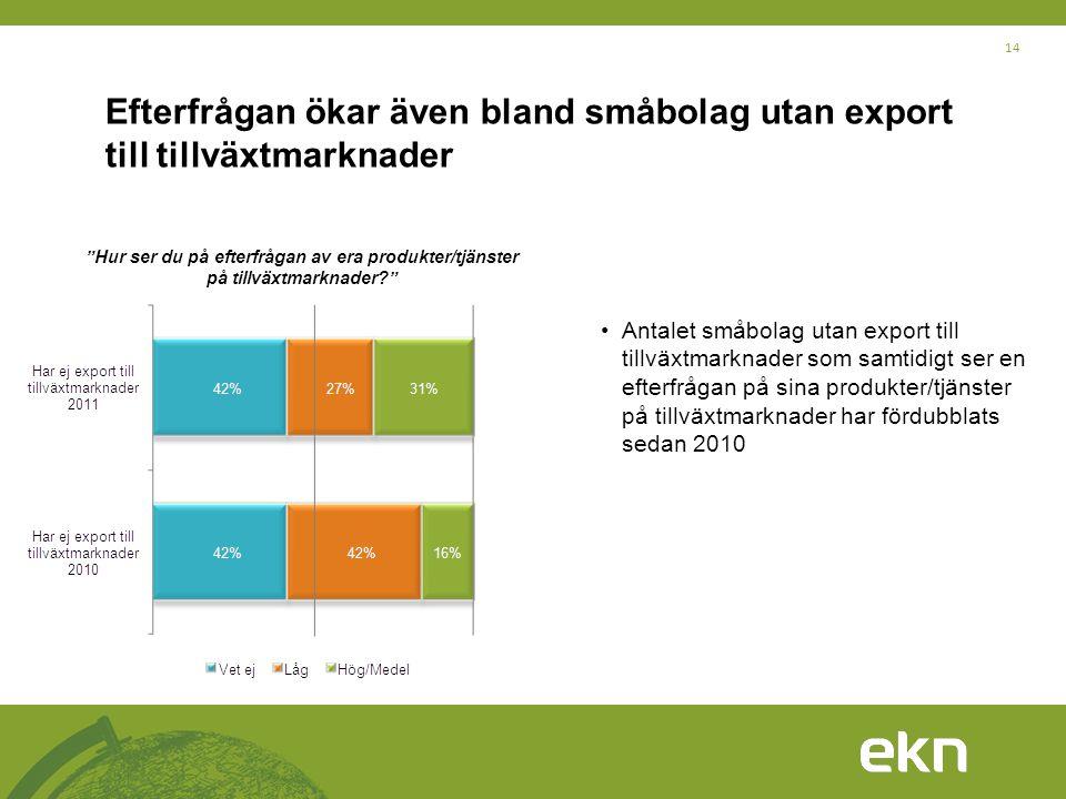 Efterfrågan ökar även bland småbolag utan export till tillväxtmarknader