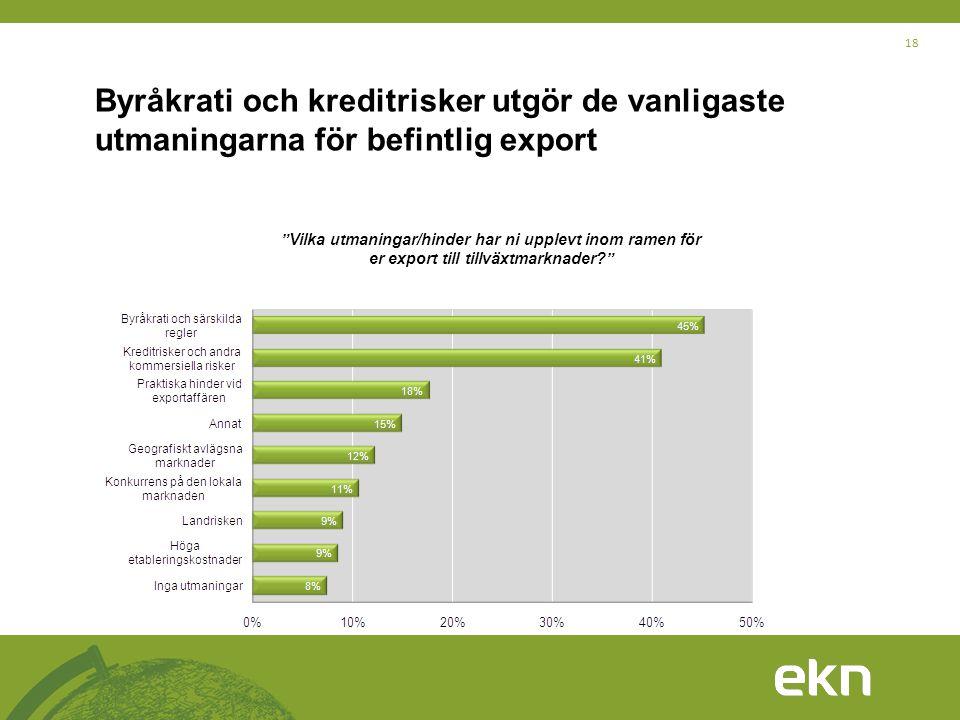 Byråkrati och kreditrisker utgör de vanligaste utmaningarna för befintlig export