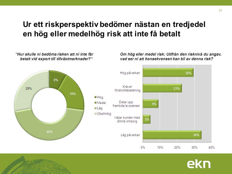 Ur ett riskperspektiv bedömer nästan en tredjedel en hög eller medelhög risk att inte få betalt