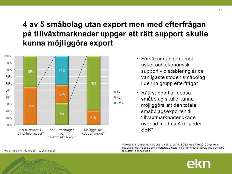 4 av 5 småbolag utan export men med efterfrågan på tillväxtmarknader uppger att rätt support skulle kunna möjliggöra export
