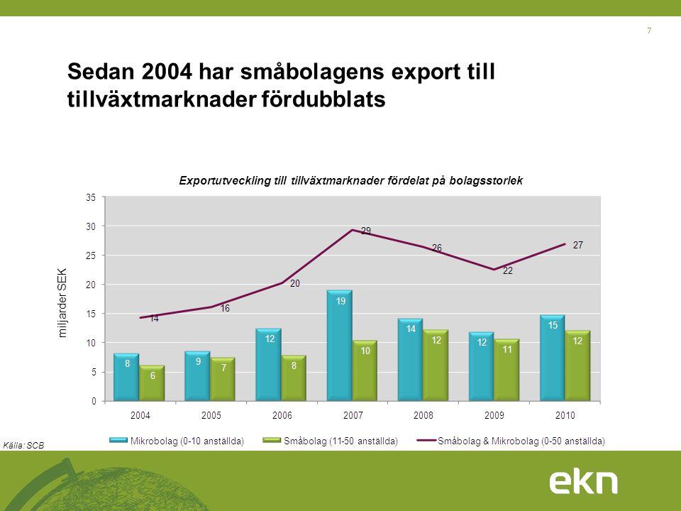 Sedan 2004 har småbolagens export till tillväxtmarknader fördubblats