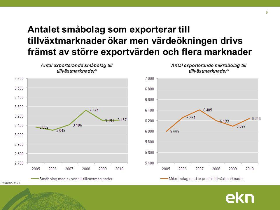 Antalet småbolag som exporterar till tillväxtmarknader ökar men värdeökningen drivs främst av större exportvärden och flera marknader