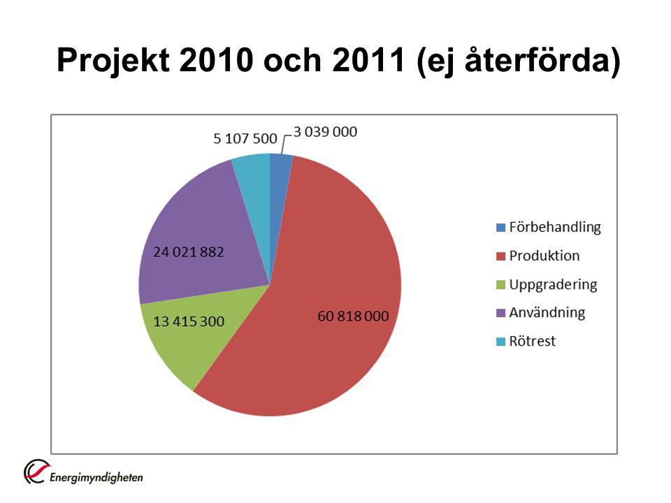 Projekt 2010 och 2011 (ej återförda)
