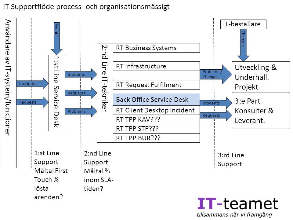 IT Supportflöde process- och organisationsmässigt