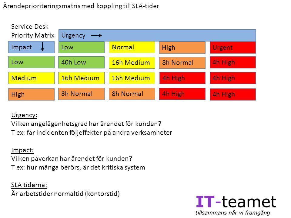 Ärendeprioriteringsmatris med koppling till SLA-tider