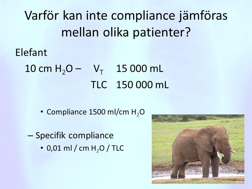 Varför kan inte compliance jämföras mellan olika patienter