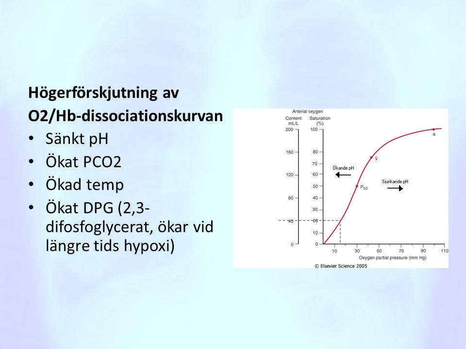 Högerförskjutning av O2/Hb-dissociationskurvan. Sänkt pH.