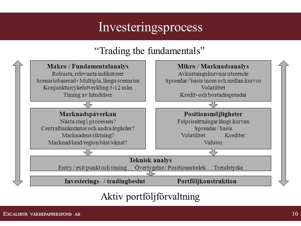 Investeringsprocess Trading the fundamentals