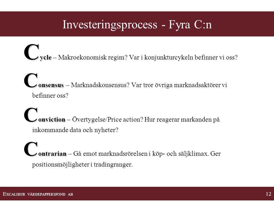 Investeringsprocess - Fyra C:n