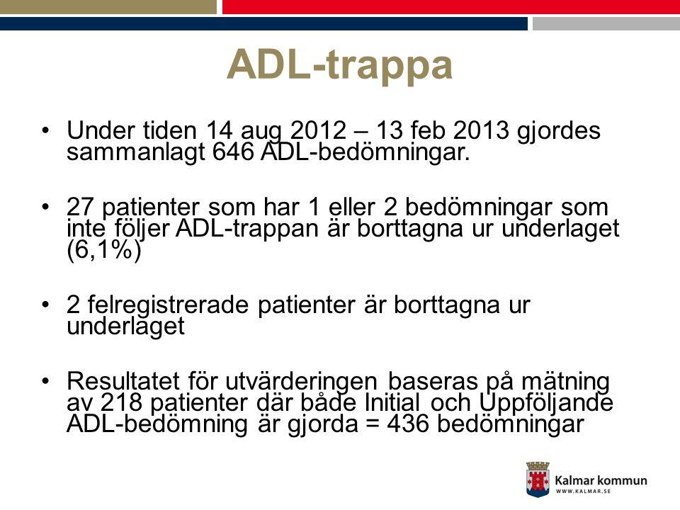 ADL-trappa Under tiden 14 aug 2012 – 13 feb 2013 gjordes sammanlagt 646 ADL-bedömningar.