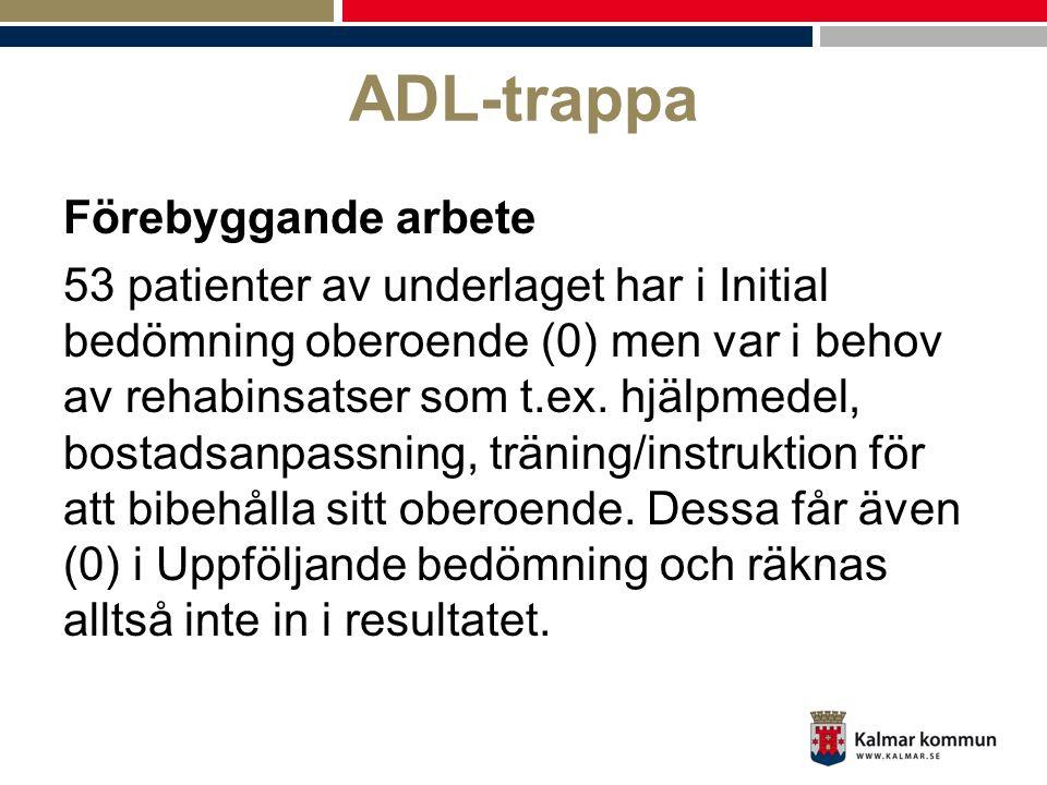ADL-trappa Förebyggande arbete