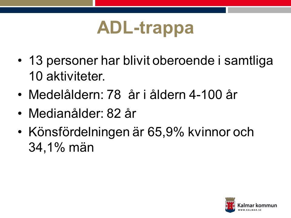 ADL-trappa 13 personer har blivit oberoende i samtliga 10 aktiviteter.